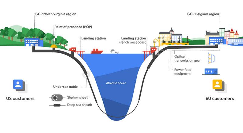 Google anuncia construção de cabo submarino privado que cruzará o atlântico