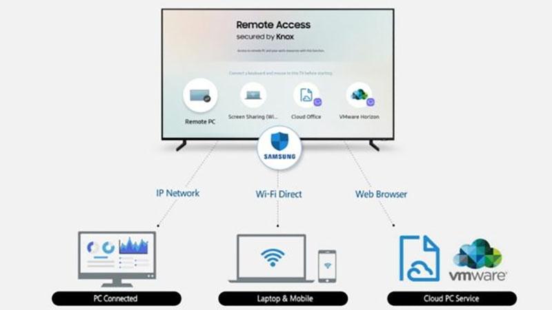 Próximas SmarTVs da Samsung será capaz de acessar seu PC remotamente