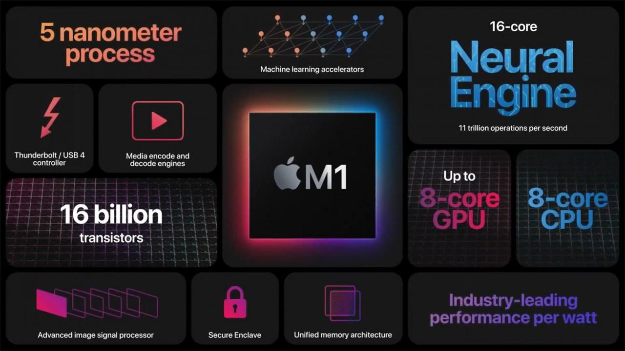Novos laptops da Apple estão durando entre 15 e 20 horas graças ao chipset M1