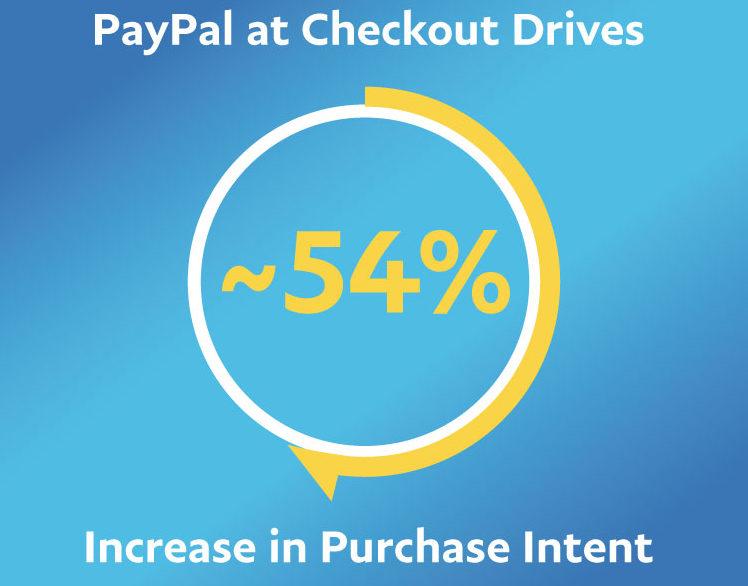 IPSOS: se si può pagare con PayPal la predisposizione all'acquisto degli italiani aumenta del 57%