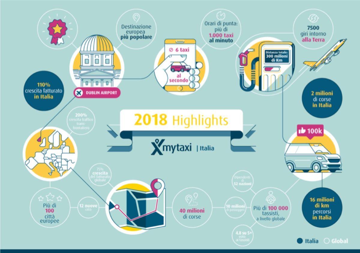 mytaxi saluta un 2018 da record: raddoppiato il fatturato e 2 milioni le corse effettuate in Italia