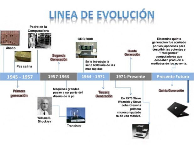 evolucion-pcs-moviles