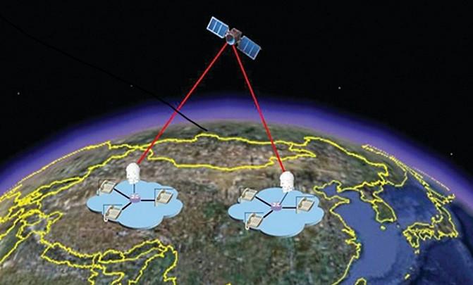 Esquema de las comunicaciones cuánticas del satélite QUESS con la Tierra. / NSSC