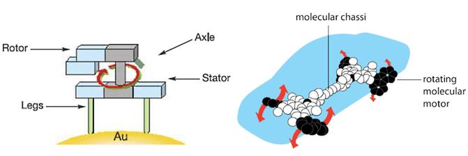 Motor molecular anclado a una superficie de oro y nanocoche propuesto por Feringa. / NobelPrize.org