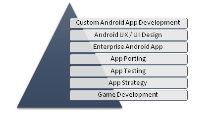 Android App Development, android app development services