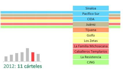 carteles 2012