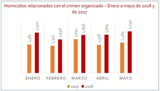 homicidios crimen organizado
