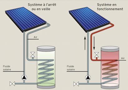 Chauffe Eau solaire Nimes Gard CESI