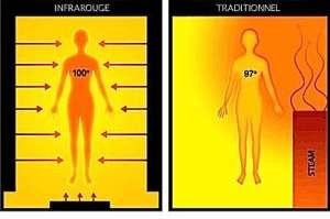 Onde sauna infra rouge 2
