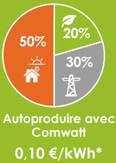 autoproduction electricité autoconsommation comwatt