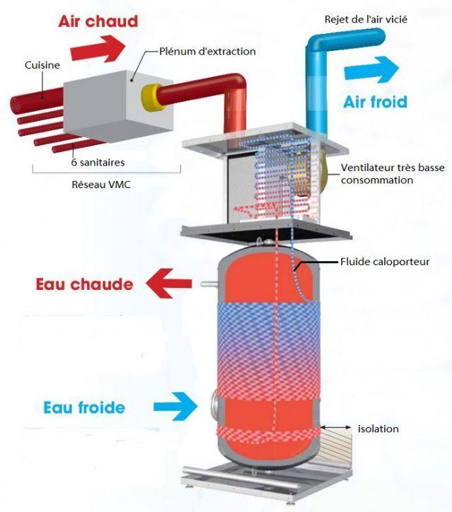 Chauffe Eau Thermodynamique Nimes Gard