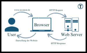 Schematische Darstellung der Funktionsweise des http-Protokolls
