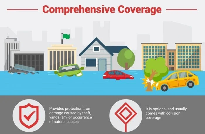 What is Comprehensive Coverage Auto Insurance