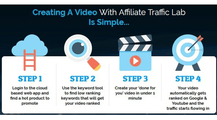 Affiliate Traffic Lab Software
