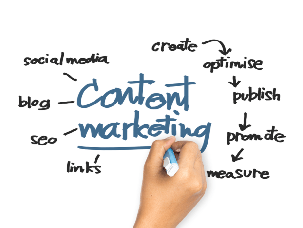 Content Marketing Permit you to Promote Your Brand