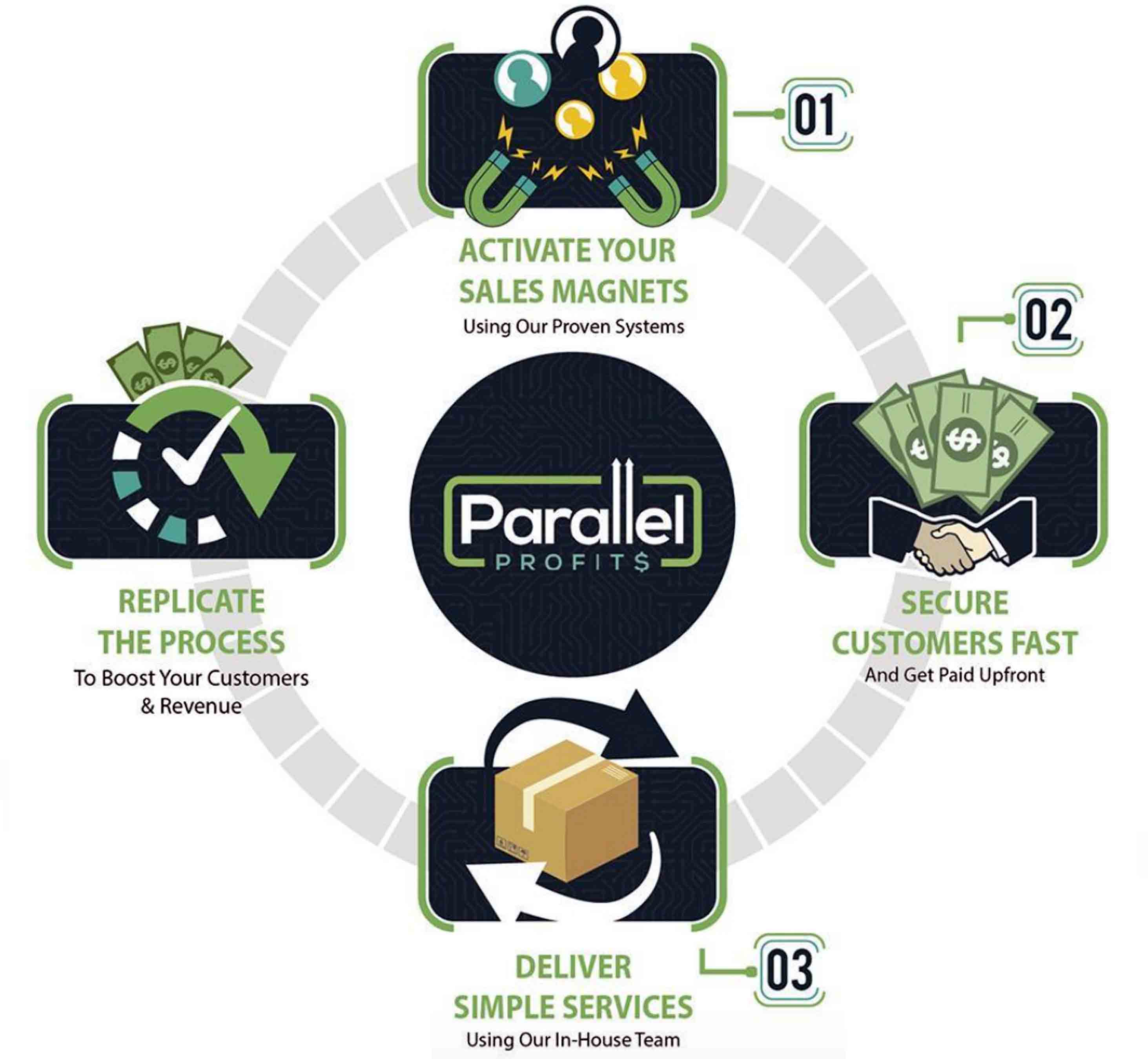 Is Parallel Profits a worth program?