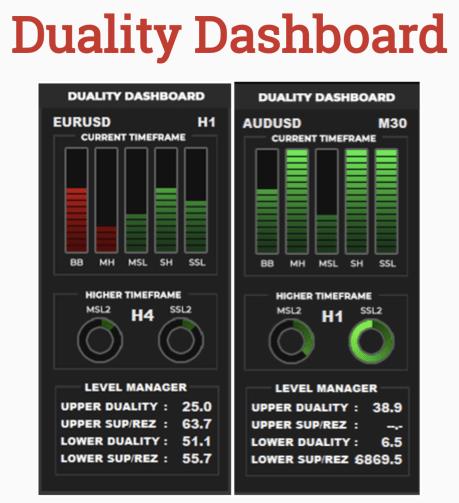 Forex Duality System Dashboard
