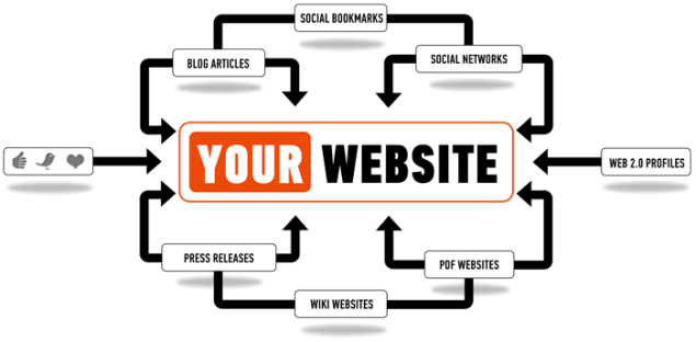 Effective Link Building Campaign For Your New Blog