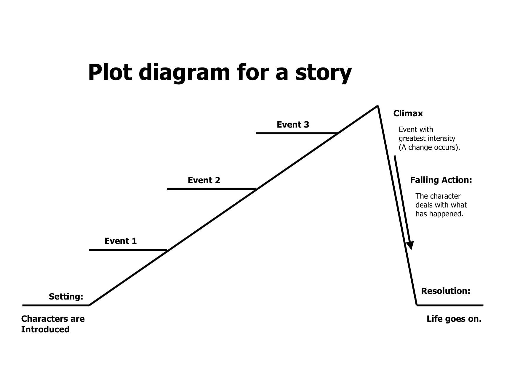 Novel Plot
