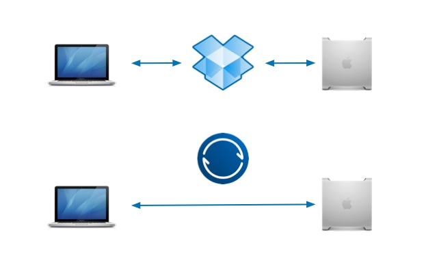 When BitTorrent Sync is the Right EdTech Tool