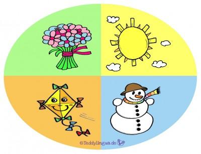 die Jahreszeitenuhr