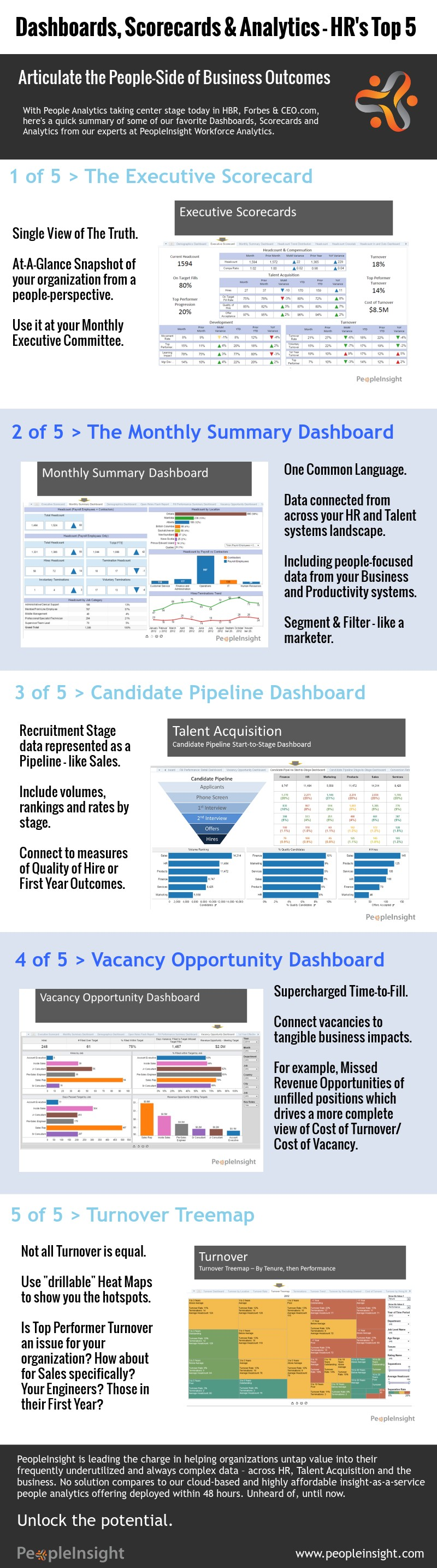 Top_5_HR_Dash_Info_Aug_2015