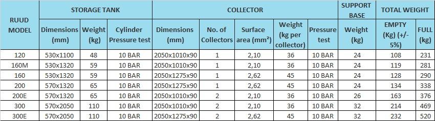 detailed spec SOLAR WATER HEATERS