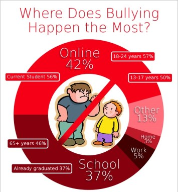 Where-does-bullying-happen