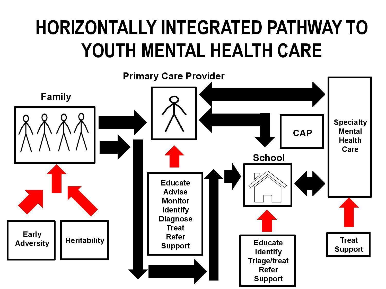 Pathway Through Care