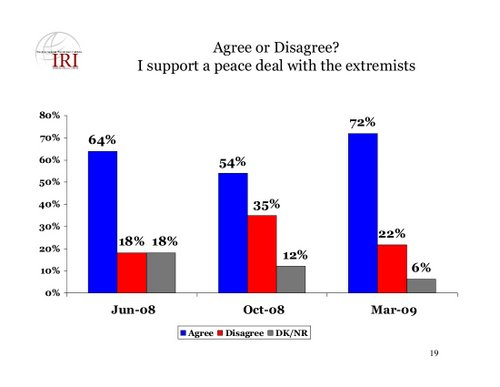 iri-agree-or-disagree-i-support-a-peace-deal-with-the-extremist