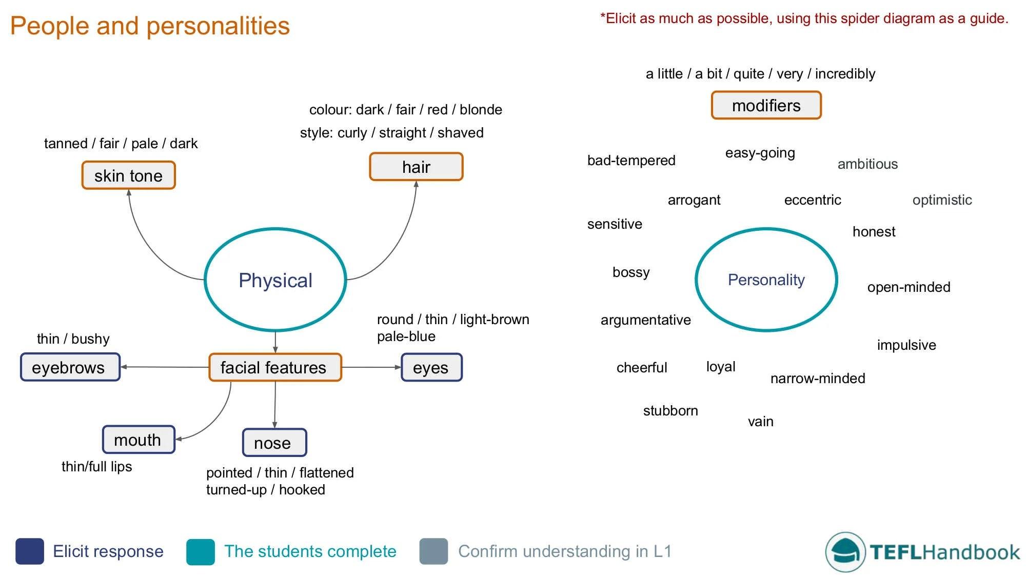 Describing People And Personalities Efl