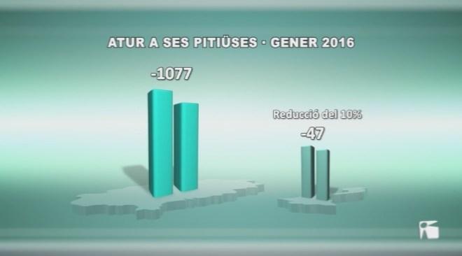 L'atur baixa a les Pitiüses en 1.100 persones en comparació amb fa un any