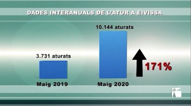 02/06/2020 El coronavirus deixa 6.600 aturats més que fa un any