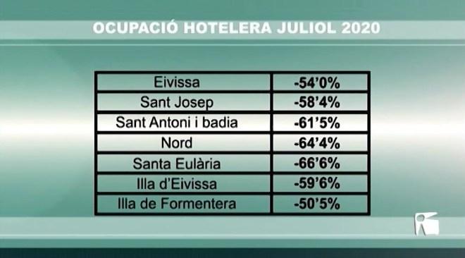 11/08/2020 Juliol: pocs hotels oberts i buits