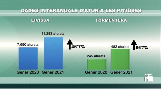 02/02/2021 L'atur creix quasi un 50% a Eivissa i es duplica a Formentera respecte a fa un any