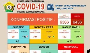 Hari ini, 129 Pasien Covid-19 Sembuh di Sultra