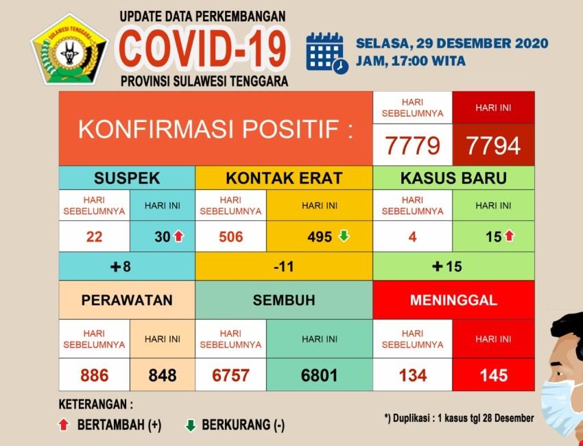 Diagram Update data Covid-19 (29/12/2020)