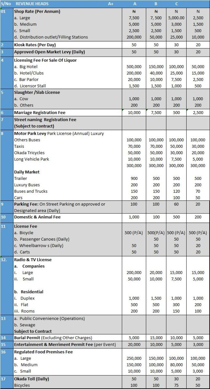 Local Government TAX SCHEDULES - Tegsol Consulting