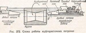 схема работы муфторасточных патронов