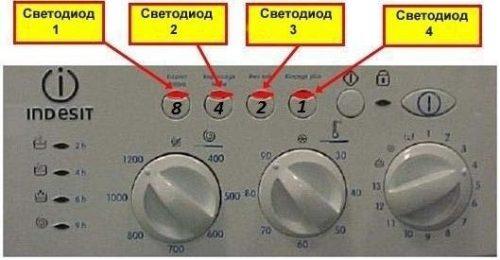 Ошибки стиральной машины индезит