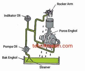 sistem+pelumasan+mesin+diesel