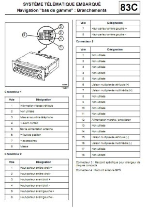 RENAULT Car Radio Stereo Audio Wiring Diagram Autoradio connector wire installation schematic