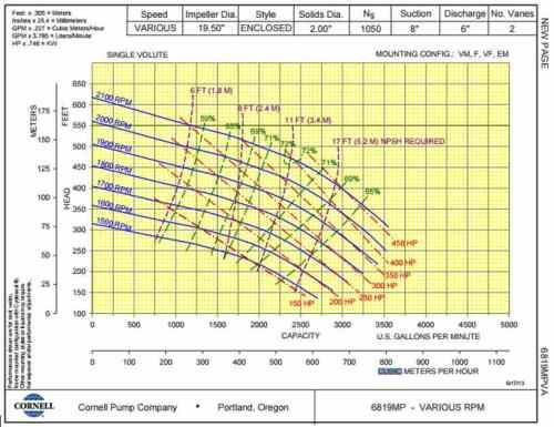 Напорная характеристика cornell 6819 mp hybrid
