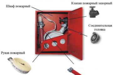 Комплектация внутреннего пожарного крана