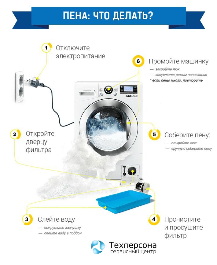 Почему много пены в стиральной машине