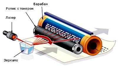 Printer lazernyi rabota