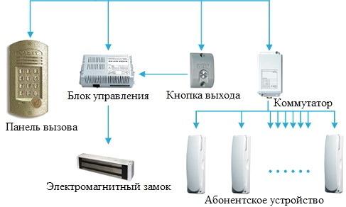Audiodomofon