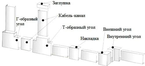 Kabel-kanal aksessuary