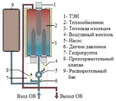Ustroistvo elektricheskogo kotla