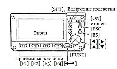 Panel upravleniia takheometra